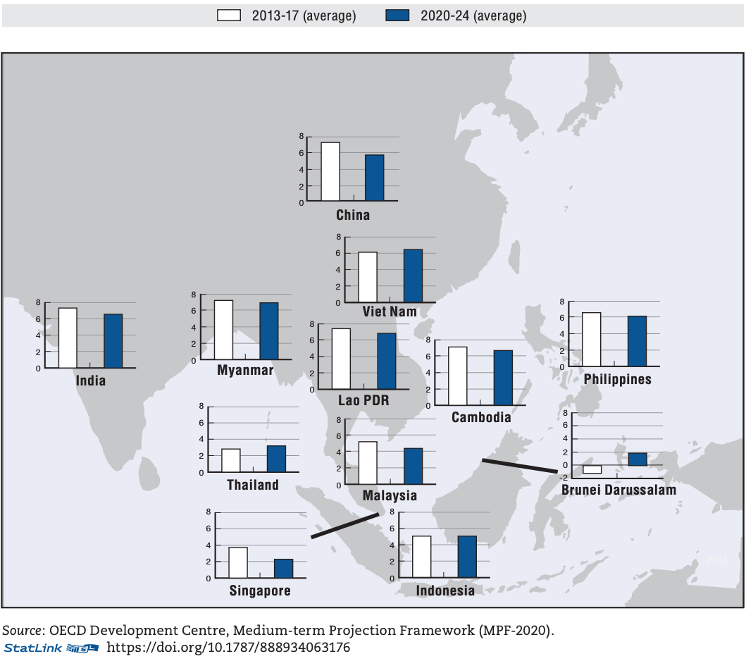 OECD GDP Outlook for Southeast Asia